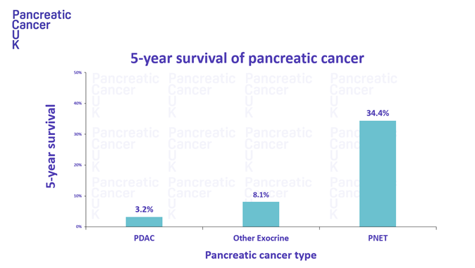 Pdac And Pnet 5 Year Survival